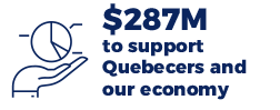 $287M to support Quebecers and our economy