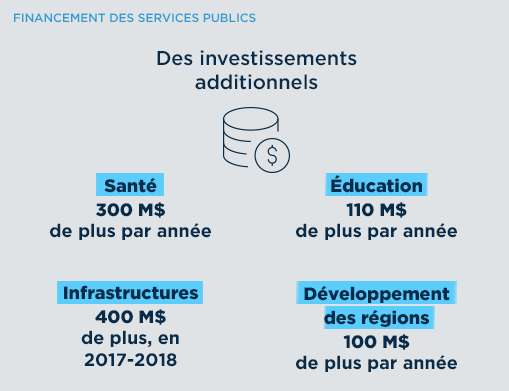 Financement des services public. Des investissements additionnels