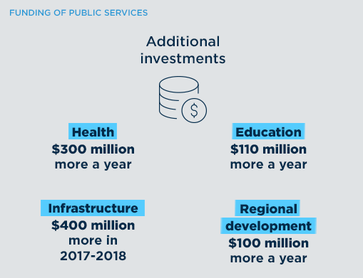Funding of public services. Additionnal investments