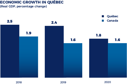 Economic growth in Québec (Real GPD, percentage change.